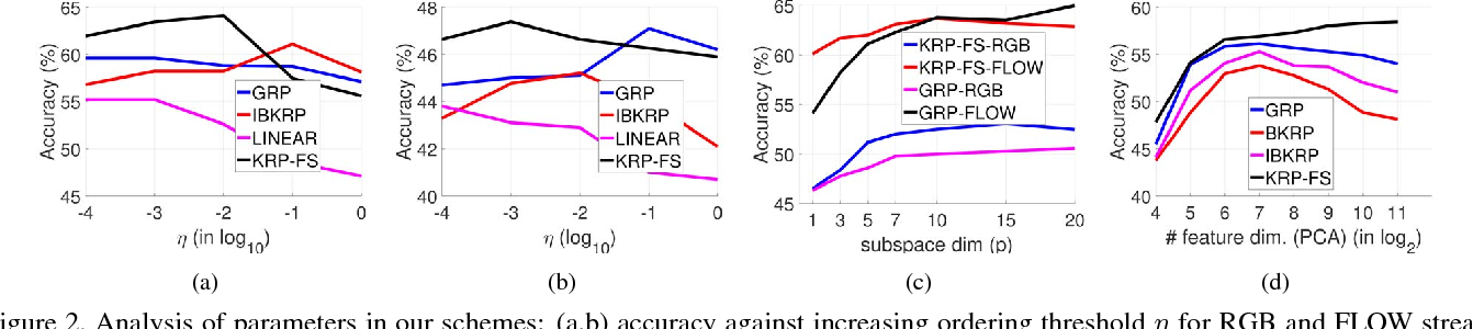 Figure 3 for Non-Linear Temporal Subspace Representations for Activity Recognition