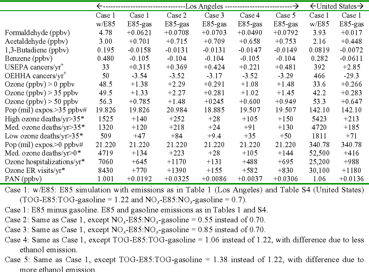 Table 5 from Effects of ethanol (E85) versus gasoline
