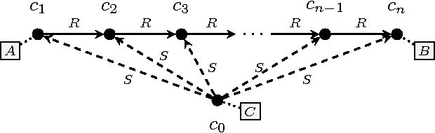 Figure 3 for Symmetric Weighted First-Order Model Counting
