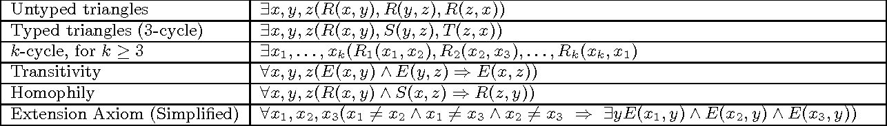 Figure 4 for Symmetric Weighted First-Order Model Counting