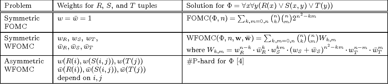 Figure 1 for Symmetric Weighted First-Order Model Counting