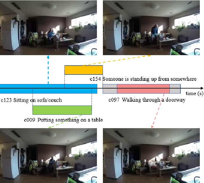 Figure 1 for NAS-TC: Neural Architecture Search on Temporal Convolutions for Complex Action Recognition