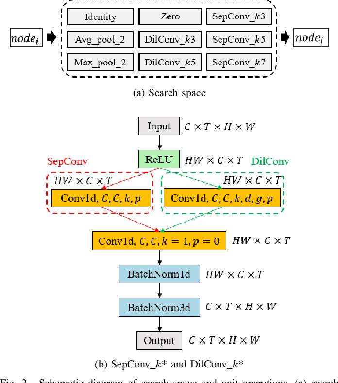 Figure 2 for NAS-TC: Neural Architecture Search on Temporal Convolutions for Complex Action Recognition