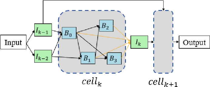 Figure 3 for NAS-TC: Neural Architecture Search on Temporal Convolutions for Complex Action Recognition