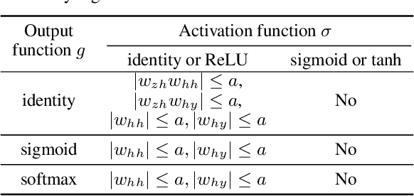 Figure 1 for Do RNN and LSTM have Long Memory?