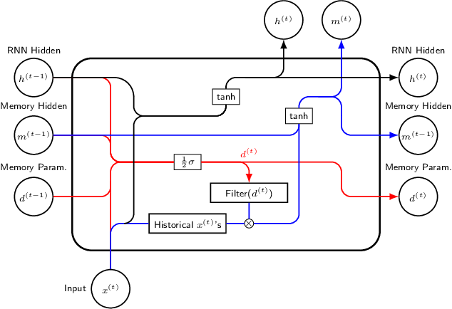 Figure 2 for Do RNN and LSTM have Long Memory?