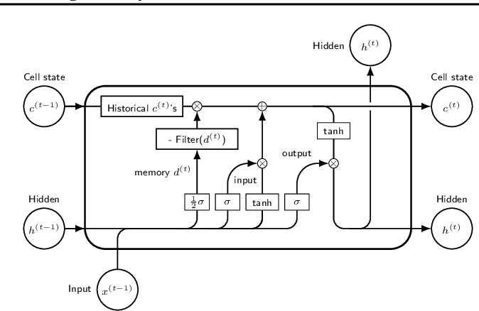 Figure 3 for Do RNN and LSTM have Long Memory?