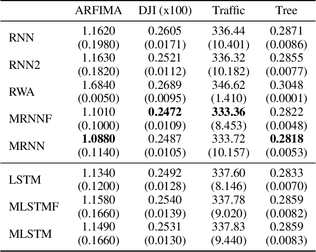 Figure 4 for Do RNN and LSTM have Long Memory?