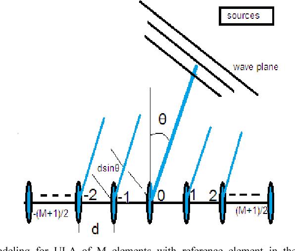 Behavior of modified MVDR beamformer algorithm with realistic