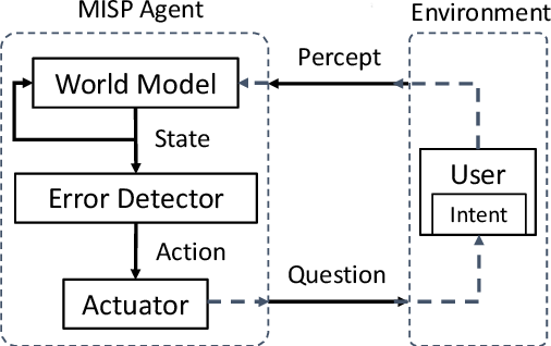 Figure 1 for Model-based Interactive Semantic Parsing: A Unified Framework and A Text-to-SQL Case Study