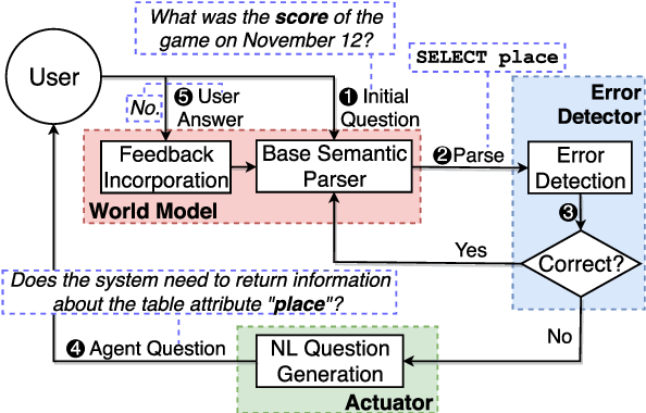 Figure 3 for Model-based Interactive Semantic Parsing: A Unified Framework and A Text-to-SQL Case Study