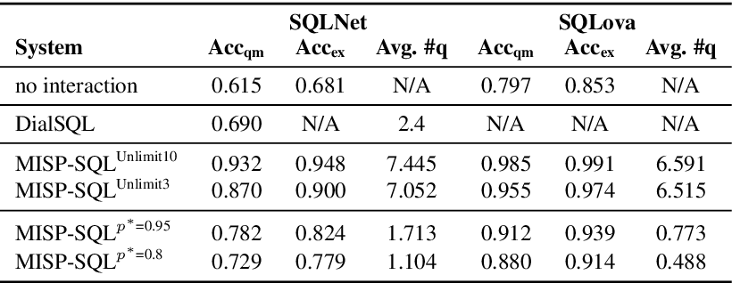 Figure 4 for Model-based Interactive Semantic Parsing: A Unified Framework and A Text-to-SQL Case Study