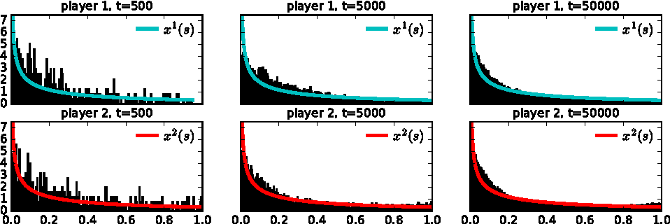 Figure 3 for Minimizing Regret on Reflexive Banach Spaces and Learning Nash Equilibria in Continuous Zero-Sum Games
