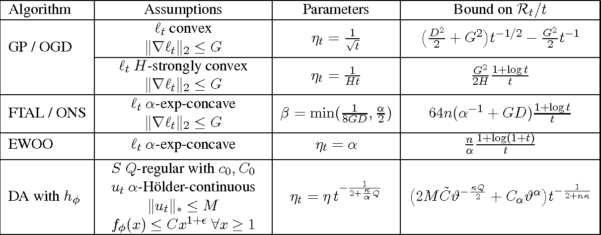 Figure 2 for Minimizing Regret on Reflexive Banach Spaces and Learning Nash Equilibria in Continuous Zero-Sum Games