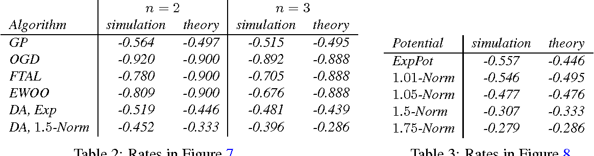 Figure 4 for Minimizing Regret on Reflexive Banach Spaces and Learning Nash Equilibria in Continuous Zero-Sum Games