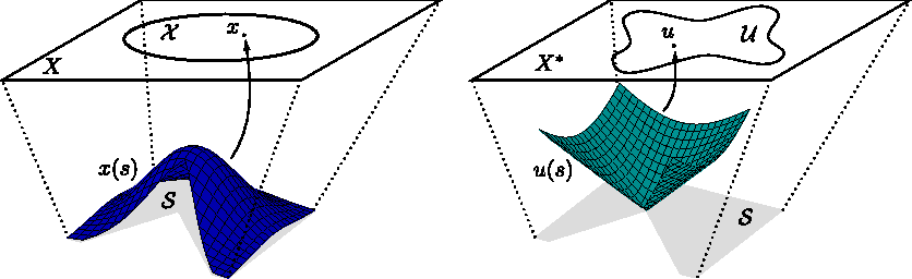 Figure 1 for Minimizing Regret on Reflexive Banach Spaces and Learning Nash Equilibria in Continuous Zero-Sum Games