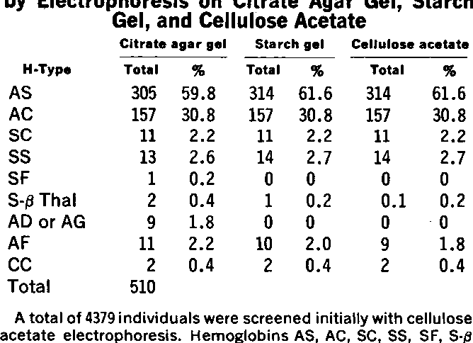 Comparison Of Electrophoresis On Citrate Agar Cellulose Acetate Or