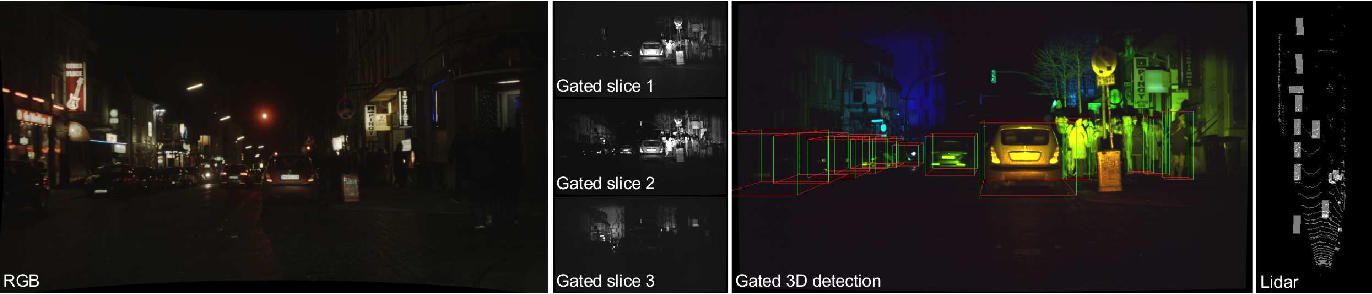 Figure 1 for Gated3D: Monocular 3D Object Detection From Temporal Illumination Cues