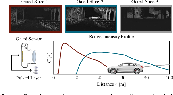 Figure 3 for Gated3D: Monocular 3D Object Detection From Temporal Illumination Cues