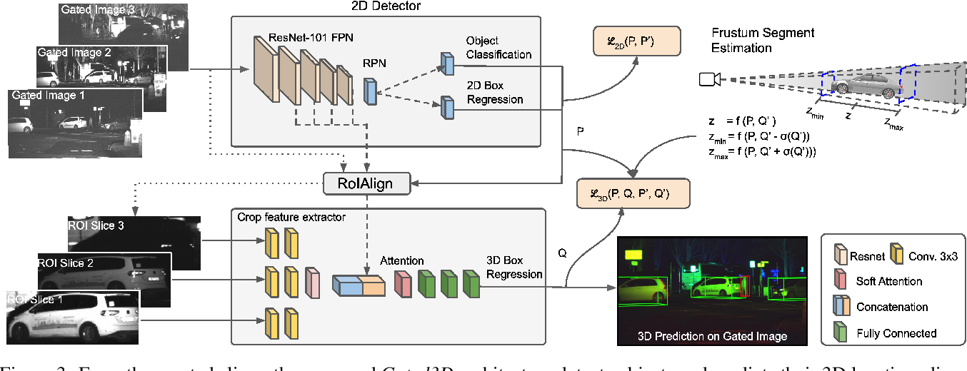 Figure 4 for Gated3D: Monocular 3D Object Detection From Temporal Illumination Cues