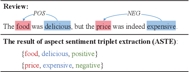 Figure 1 for Bidirectional Machine Reading Comprehension for Aspect Sentiment Triplet Extraction