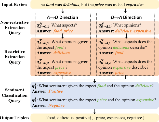 Figure 3 for Bidirectional Machine Reading Comprehension for Aspect Sentiment Triplet Extraction