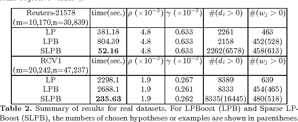 Table 2. Summary of results for real datasets. For LPBoost (LPB) and Sparse LPBoost (SLPB), the numbers of chosen hypotheses or examples are shown in parentheses.