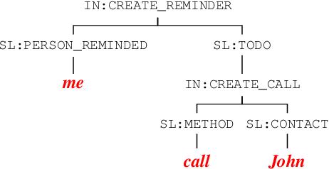 Figure 1 for Non-Autoregressive Semantic Parsing for Compositional Task-Oriented Dialog