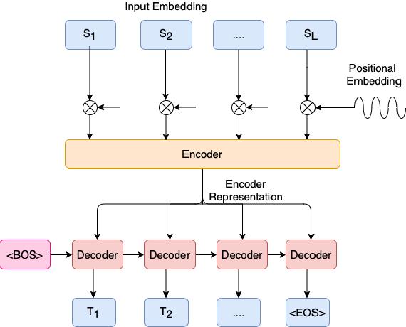 Figure 3 for Non-Autoregressive Semantic Parsing for Compositional Task-Oriented Dialog