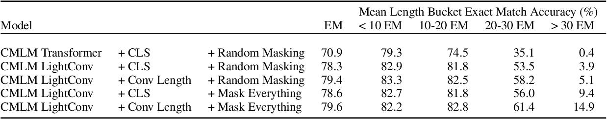 Figure 2 for Non-Autoregressive Semantic Parsing for Compositional Task-Oriented Dialog