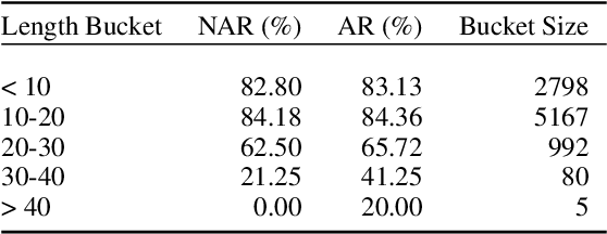 Figure 4 for Non-Autoregressive Semantic Parsing for Compositional Task-Oriented Dialog