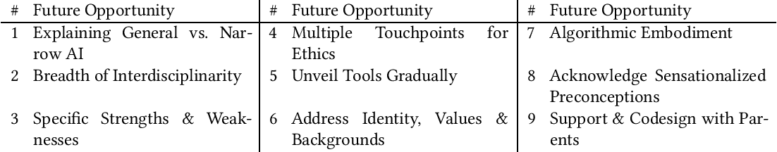 Figure 4 for Designing AI Learning Experiences for K-12: Emerging Works, Future Opportunities and a Design Framework