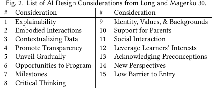 Figure 3 for Designing AI Learning Experiences for K-12: Emerging Works, Future Opportunities and a Design Framework