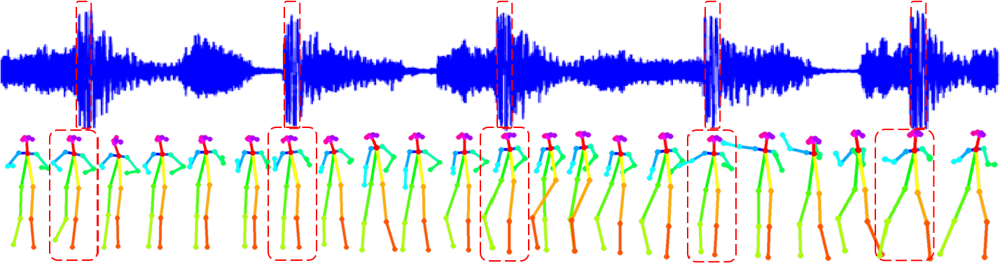 Figure 4 for DanceIt: Music-inspired Dancing Video Synthesis