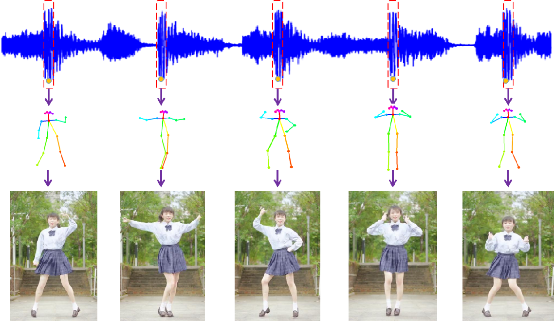 Figure 1 for DanceIt: Music-inspired Dancing Video Synthesis