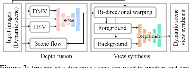 Figure 2 for Novel View Synthesis of Dynamic Scenes with Globally Coherent Depths from a Monocular Camera
