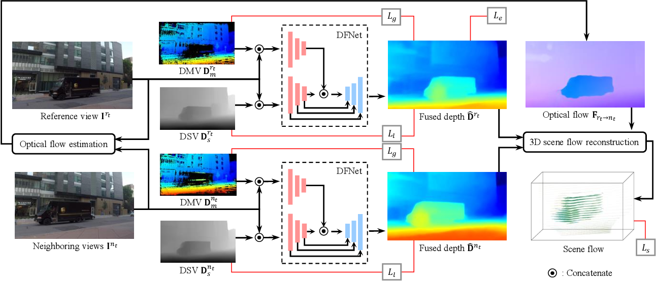 Figure 4 for Novel View Synthesis of Dynamic Scenes with Globally Coherent Depths from a Monocular Camera