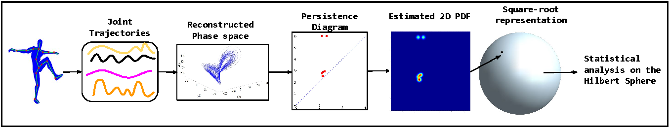 Figure 1 for A Riemannian Framework for Statistical Analysis of Topological Persistence Diagrams
