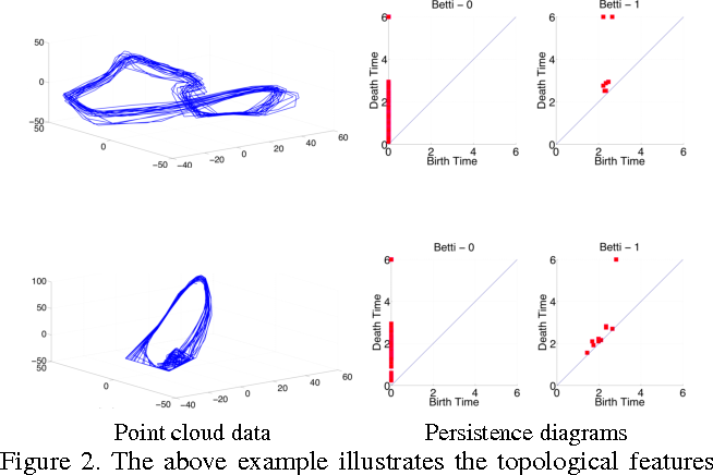 Figure 3 for A Riemannian Framework for Statistical Analysis of Topological Persistence Diagrams