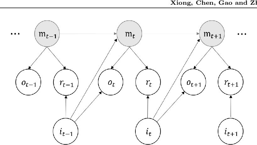 Figure 1 for Sublinear Regret for Learning POMDPs