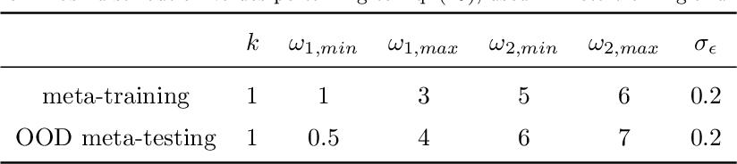 Figure 2 for Meta-learning PINN loss functions