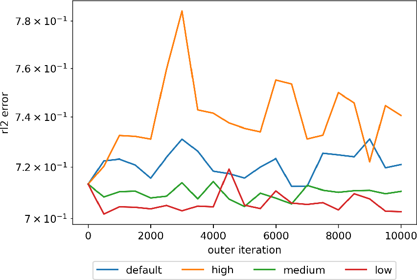Figure 3 for Meta-learning PINN loss functions