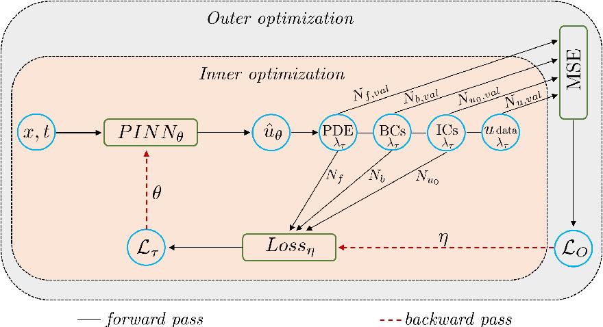 Figure 1 for Meta-learning PINN loss functions