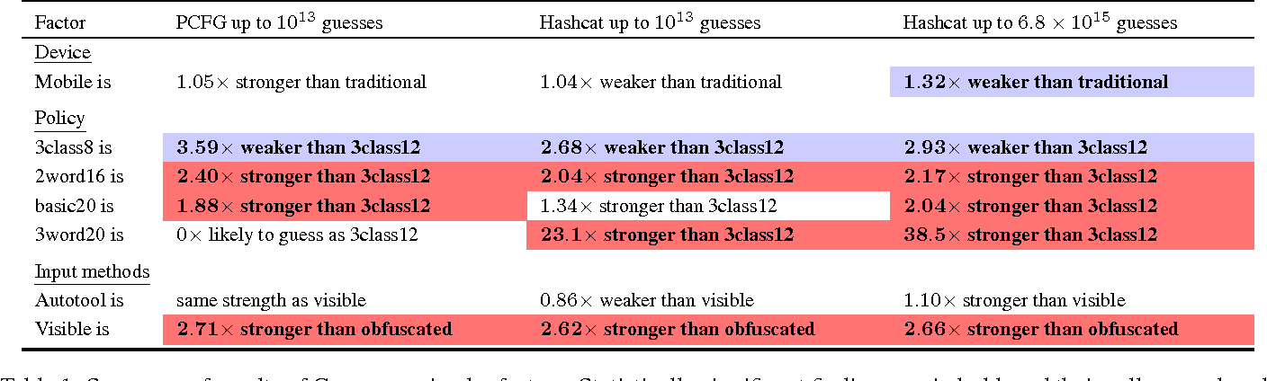 Table 1 from Usability and Security of Text Passwords on Mobile