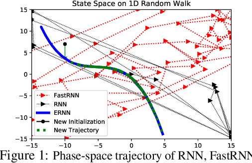 Figure 1 for RNNs Evolving on an Equilibrium Manifold: A Panacea for Vanishing and Exploding Gradients?