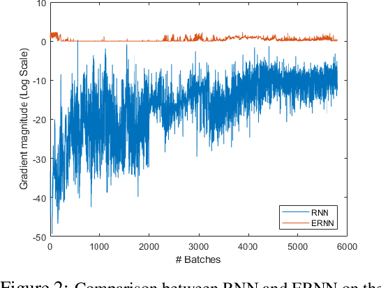 Figure 2 for RNNs Evolving on an Equilibrium Manifold: A Panacea for Vanishing and Exploding Gradients?
