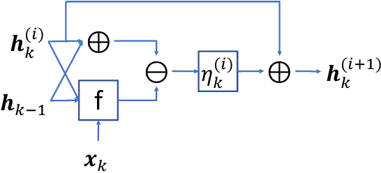 Figure 4 for RNNs Evolving on an Equilibrium Manifold: A Panacea for Vanishing and Exploding Gradients?