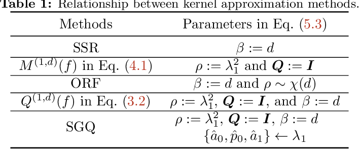 Figure 2 for Towards a Unified Quadrature Framework for Large-Scale Kernel Machines