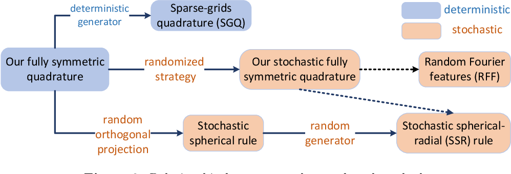 Figure 3 for Towards a Unified Quadrature Framework for Large-Scale Kernel Machines