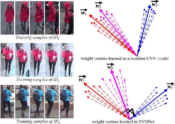Figure 1 for SVDNet for Pedestrian Retrieval